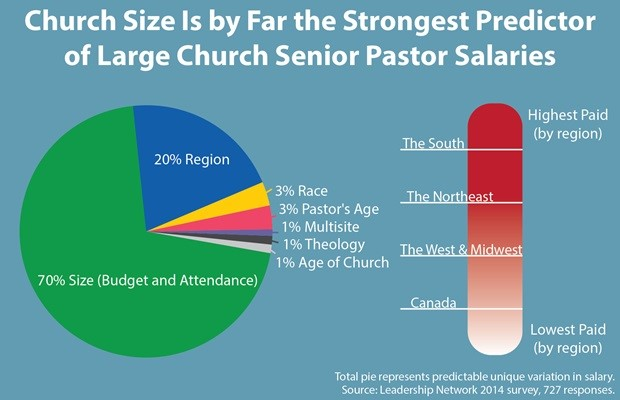 Wealthy Preachers and How Mega Churches Spend Their Money